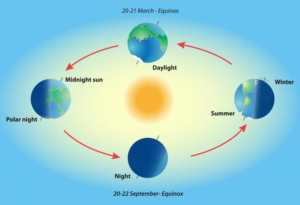 Each year has a spring and fall equinox.