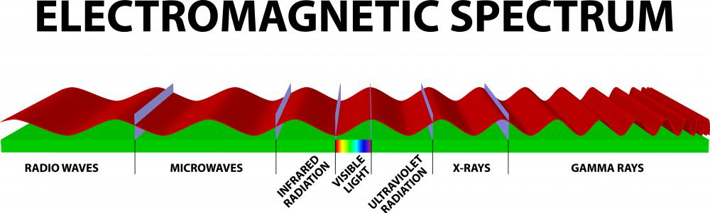 The electromagnetic spectrum includes wavelengths below long radio waves and above short gamma rays.