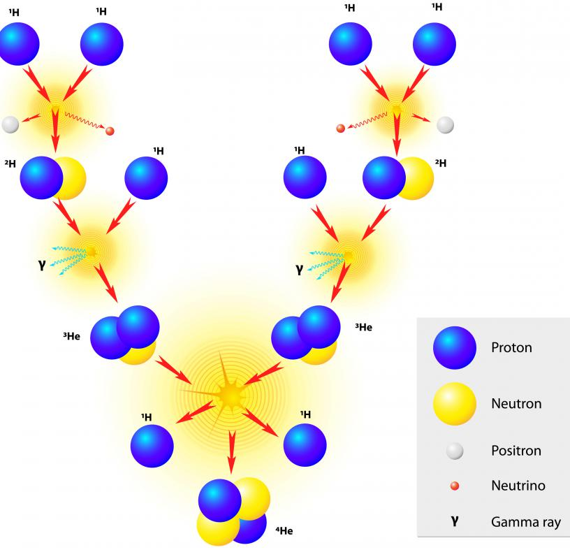 misuse of nuclear What is nuclear energy you ask before defining nuclear energy, let's look at the different substances that stitch together to form an atom, which is the key element in the production of nuclear energy.
