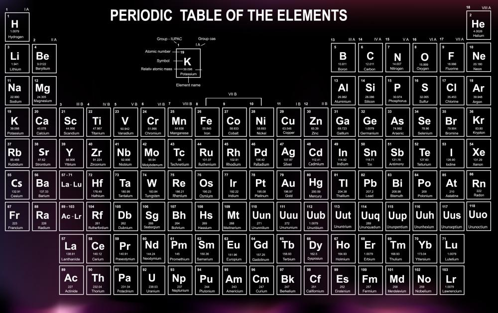 Potassium is listed as K in the periodic table.