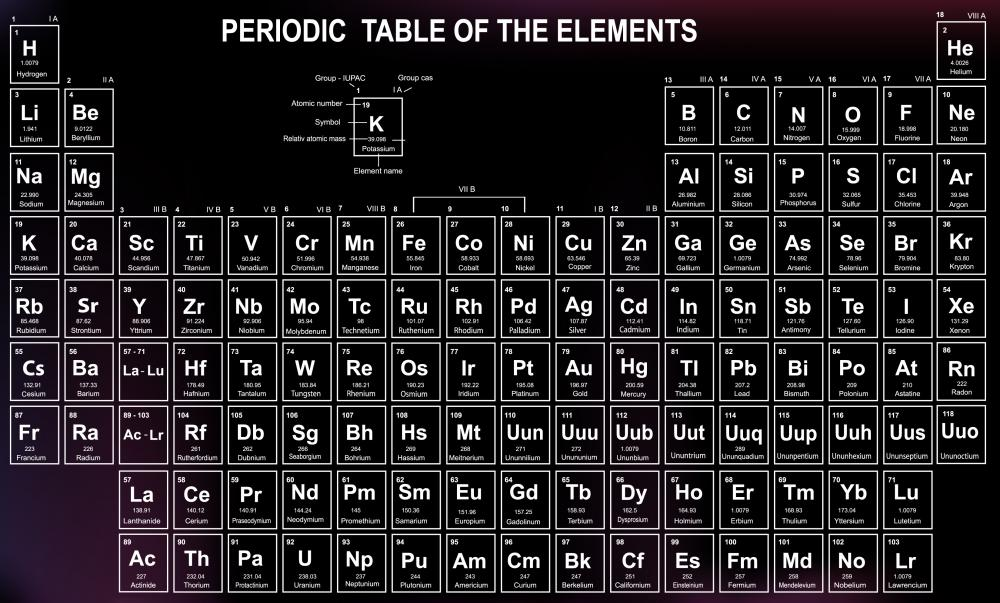 In chemistry what is the periodic law with picture the periodic table arranges elements according to shared properties urtaz Gallery
