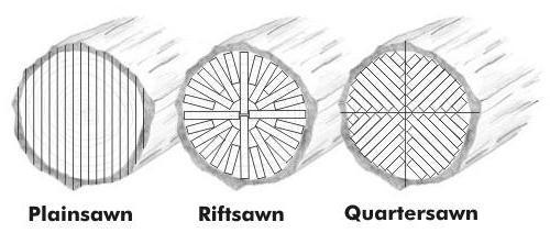Quartersawn compared to plainsawn and riftsawn wood.