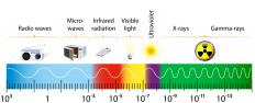 Electromagnetic light falls on the electromagnetic spectrum.