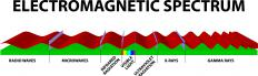 Electromagnetic radiation includes a range of wavelengths over a small portion of the electromagnetic spectrum.