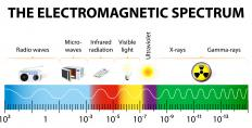 Light waves are sorted by wavelengths on the electromagnetic spectrum.
