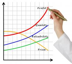 Sales profits minus costs equals gross profit.