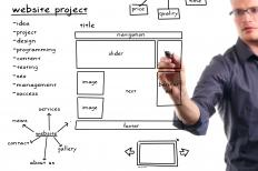 Web design involves creating a web page.