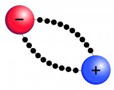 Electric currents send electrons from a negative source around a circuit to reach a positive terminal.